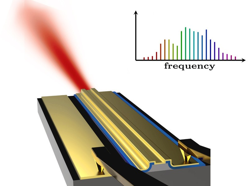 The laser emits light with very special spectral properties